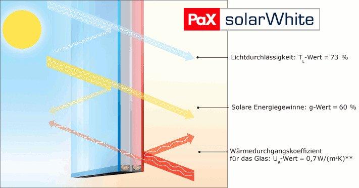 SolarWhite Licht und Glas